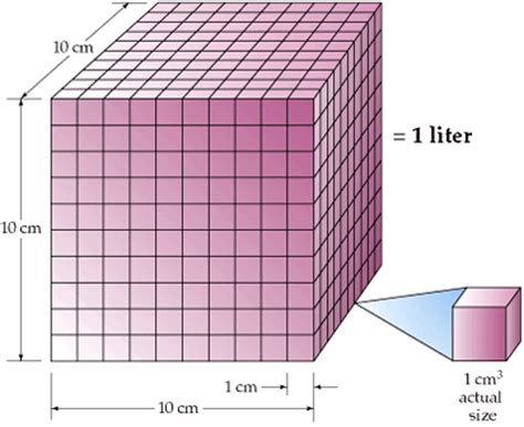8 answers how to find the size length width height of a gallon or liter