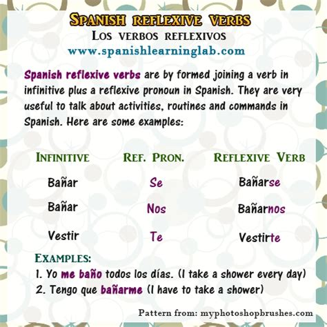 How To Conjugate & Use Spanish Reflexive Verbs In Sentences  Spanish Learning Lab