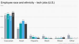 Silicon Valley's plan to be more diverse