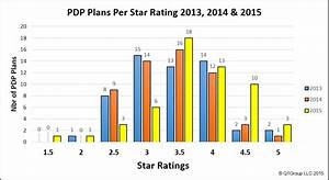 Comparing 2014 and 2015 Medicare Plan Quality Star Ratings