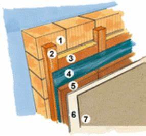 Wärmedämmung Im Haus : innend mmung kosten nutzen der innenwand d mmung ~ Markanthonyermac.com Haus und Dekorationen