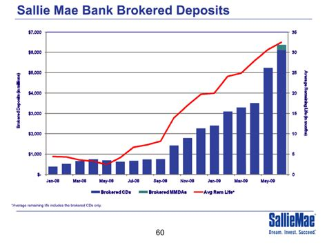 sallie mae bank brokered deposits60 chart average remaining includes the brokered cds only
