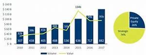 Tech M&A Outlook 2020: Fierce pace of tech disruption will ...