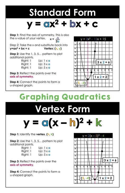 Math Lab Graphing Quadratic Equations In Standard Form Worksheet Answers Tessshebaylo