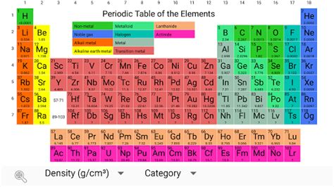 Periodic Table 2018  Awesome Home