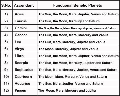 ज्योतिष Functional Nature Of Planets. Investigate Magnifier Signs. Comet Tail Signs Of Stroke. Zen Signs. Paint Store Signs. Wewill Signs. Flagman Signs. Adolescent Signs Of Stroke. Quadrilateral Signs