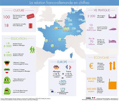 recrutement franco allemand cabinet blique 187 la relation franco allemande en chiffres