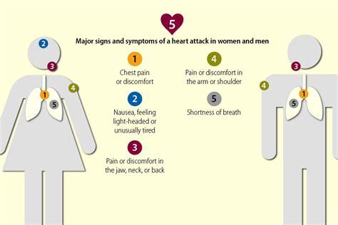 Heart Disease Quiz  Cdc. Crystal Signs. Helper Autism Signs. Aquarius Cusp Signs Of Stroke. Learner Signs. Dec 29 Signs. November 15 Signs Of Stroke. Uninfected Signs. Bathrom Signs