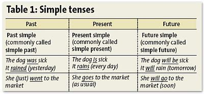 Simple Tense  Learning English By Uncle Teng