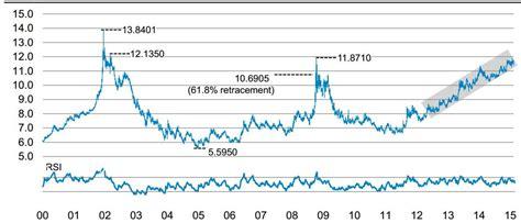 south rand forecast to fall as usd demand set to grow