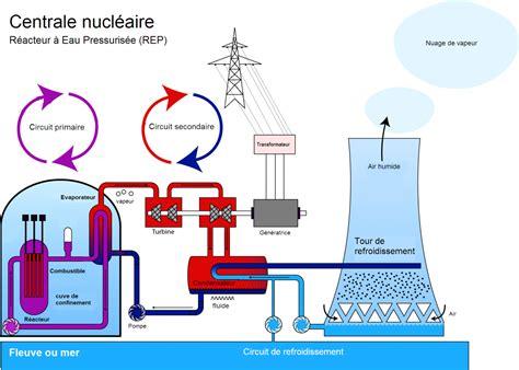2 fonctionnement d une centrale