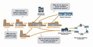 SCPI   Focused Supply Chain Performance Improvement Services