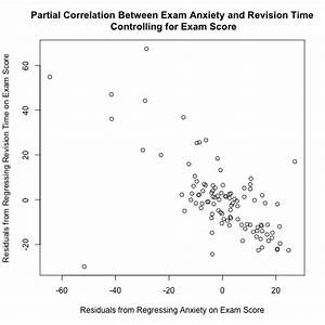How to Calculate a Partial Correlation Coefficient in R ...