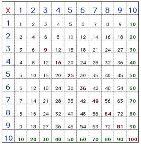 table de multiplication de 1 10 search results calendar 2015