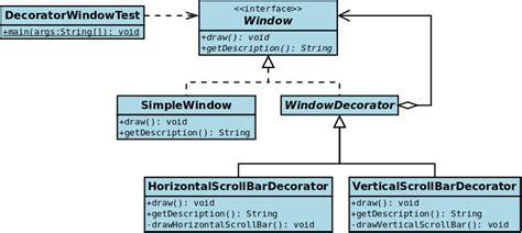 file uml2 decorator pattern png wikimedia commons
