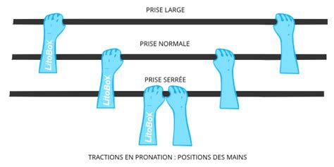 comment faire votre premi 232 re traction en pronation et progresser