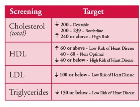 cholesterol chart lab values awesome charts and 3 months