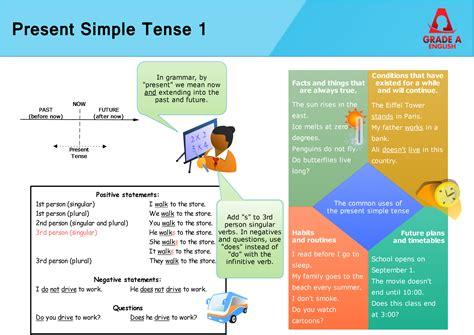 Present Simple Tense  Grade A English