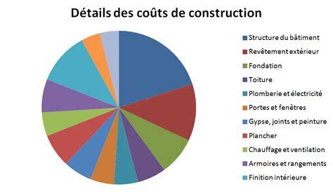 construction archives blogue de planimage plan de maison