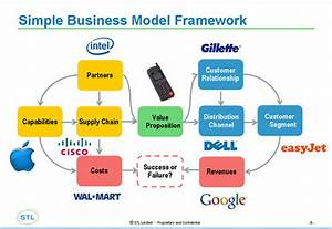 비즈니스 모델(Business Model)을 위한 nine blocks :: 미니의 프로그래밍 이야기