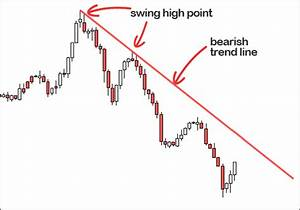 What Are Trend Lines • Forex4noobs