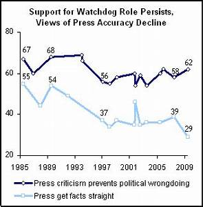 Strong Support For Watchdog Role, Despite Public Criticism ...