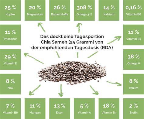 Chia Samen  Wirkung, Rezepte und Studien