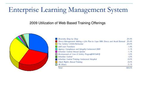 Ppt  Enterprise Learning Management System Powerpoint. Dish Network Adult Programming. Professional Care Advantage Rechargeable Toothbrush. Government Social Work Jobs Lasik Vs Lasek. Are Memory Foam Mattresses Hot. Images Of Ceramic Tiles Locksmiths Orlando Fl. All Night Long Lionel Richie. International Health Travel Insurance. Indianapolis Piano Movers Cash For Your House
