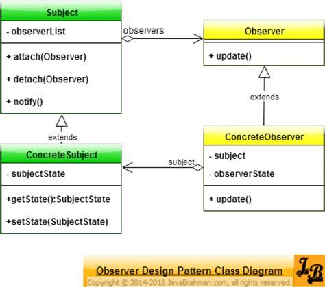 observer design pattern in java javabrahman