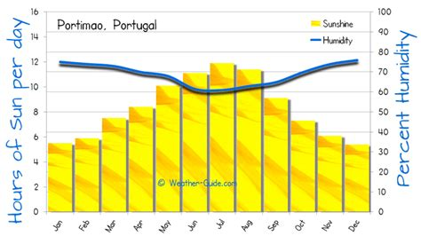 portimao weather averages