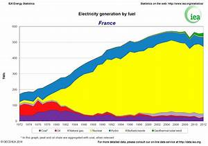 France to shut all coal-fired power stations by 2021 ...