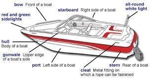Boat Stern Opposite by How To Identify The Stern Of A Boat What Function Does It