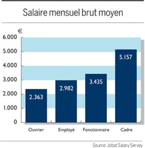 un employ 233 belge gagne 2 982 euros jobat be