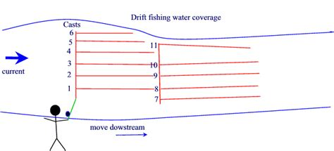 Drift Boat Plug Fishing by Global Salmon Fishing Netlog Drift Fishing For Steelhead