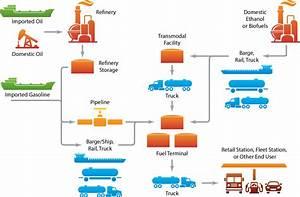 Alternative Fuels Data Center: Ethanol Production