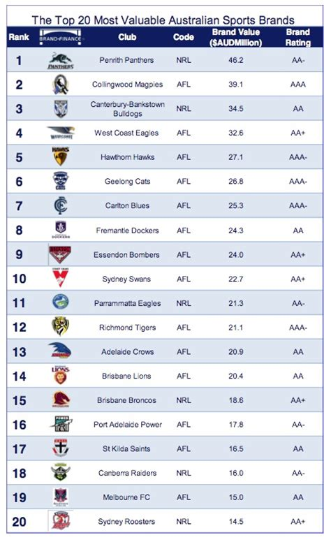 Afl Dominates Top 20 But Panthers Are The Most Valuable