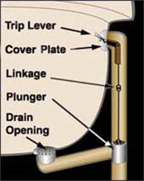 bathtub drain stopper stuck in closed position moving forward removing bathtub drains