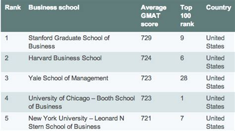 gmat top 10 business school scores economist gmat tutor