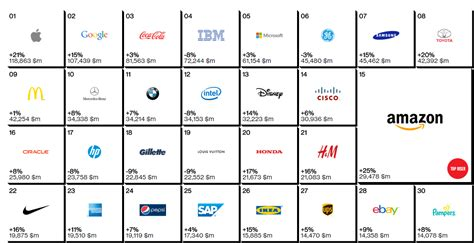 interbrand publie la liste des 100 marques les plus prestigieuses de la plante apple et