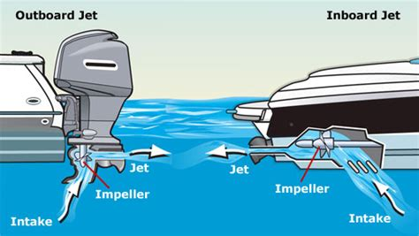 Motorboot Mit Jetantrieb by Inboard Vs Outboard Engines