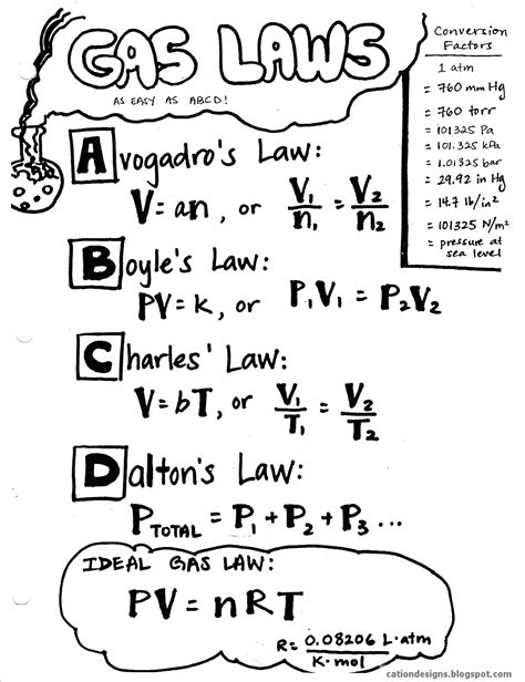 This Sheet Gives The Formulas For The Gas Laws Ma912