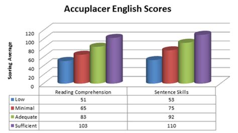 Accuplacer Reading Comprehension Practice Test Pdf