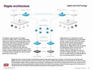 Blockchain in 2016 - Advanced Distributed Ledger Technologies