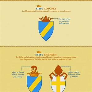 A beginner's guide to coats of arms | Love of History