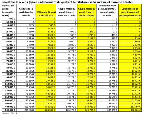 tableau impot revenu 2014