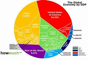 The absolute dominance of the U.S. economy, in one chart ...