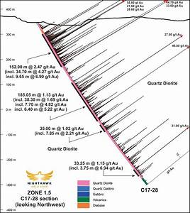 CNW | Nighthawk intersects 152.00 metres of 2.47 gpt gold ...
