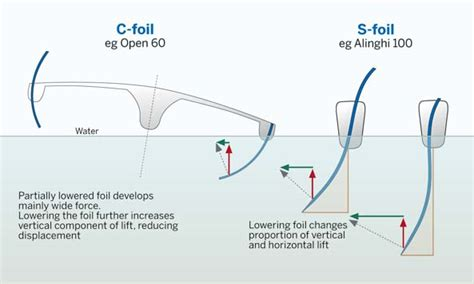 Catamaran Keel Vs Daggerboard by The Foiling Phenomenon The History Of Foils Yachting World