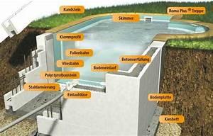 Pool Aus Beton Selber Bauen Kosten : pool selber bauen beton ~ Markanthonyermac.com Haus und Dekorationen