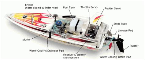 Rc Boats Online by Wholesale Rc Boats Rc Boats Online At For Sale Www